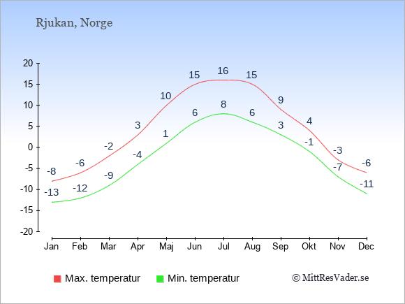 Genomsnittliga temperaturer i Rjukan -natt och dag: Januari -13;-8. Februari -12;-6. Mars -9;-2. April -4;3. Maj 1;10. Juni 6;15. Juli 8;16. Augusti 6;15. September 3;9. Oktober -1;4. November -7;-3. December -11;-6.