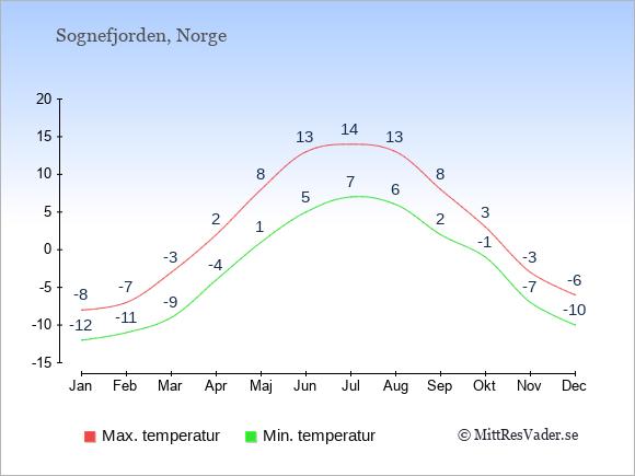 Temperaturer vid Sognefjorden -dag och natt.