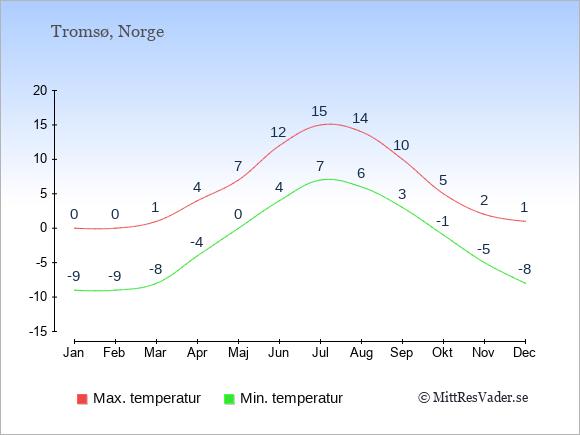 Genomsnittliga temperaturer i Tromsø -natt och dag: Januari -9;0. Februari -9;0. Mars -8;1. April -4;4. Maj 0;7. Juni 4;12. Juli 7;15. Augusti 6;14. September 3;10. Oktober -1;5. November -5;2. December -8;1.
