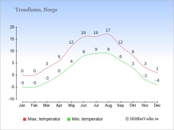 Genomsnittliga temperaturer i Trondheim -natt och dag: Januari -5;0. Februari -5;0. Mars -3;3. April 0;6. Maj 4;12. Juni 8;16. Juli 9;16. Augusti 9;17. September 6;12. Oktober 3;8. November -2;3. December -4;1.