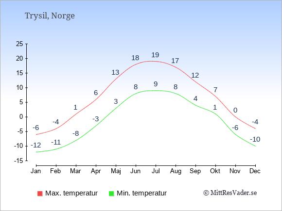 Genomsnittliga temperaturer i Trysil -natt och dag: Januari -12;-6. Februari -11;-4. Mars -8;1. April -3;6. Maj 3;13. Juni 8;18. Juli 9;19. Augusti 8;17. September 4;12. Oktober 1;7. November -6;0. December -10;-4.