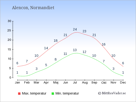 Genomsnittliga temperaturer i Alencon -natt och dag: Januari 1;6. Februari 1;7. Mars 3;10. April 5;14. Maj 8;18. Juni 11;21. Juli 13;24. Augusti 12;23. September 10;21. Oktober 7;16. November 3;10. December 1;6.