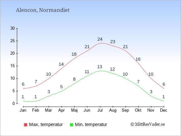 Temperaturer i Alencon -dag och natt.