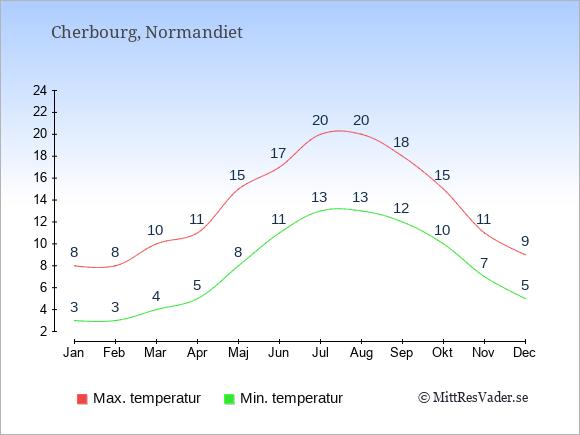 Genomsnittliga temperaturer i Cherbourg -natt och dag: Januari 3;8. Februari 3;8. Mars 4;10. April 5;11. Maj 8;15. Juni 11;17. Juli 13;20. Augusti 13;20. September 12;18. Oktober 10;15. November 7;11. December 5;9.