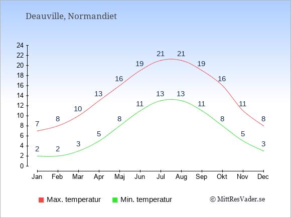 Genomsnittliga temperaturer i Deauville -natt och dag: Januari 2;7. Februari 2;8. Mars 3;10. April 5;13. Maj 8;16. Juni 11;19. Juli 13;21. Augusti 13;21. September 11;19. Oktober 8;16. November 5;11. December 3;8.