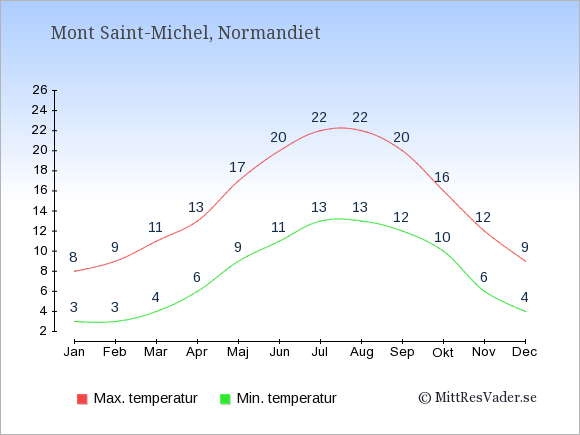 Temperaturer i Mont Saint-Michel -dag och natt.