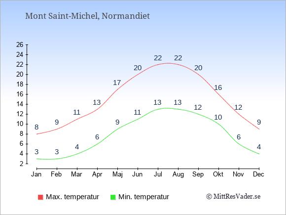 Genomsnittliga temperaturer i Mont Saint-Michel -natt och dag: Januari 3;8. Februari 3;9. Mars 4;11. April 6;13. Maj 9;17. Juni 11;20. Juli 13;22. Augusti 13;22. September 12;20. Oktober 10;16. November 6;12. December 4;9.