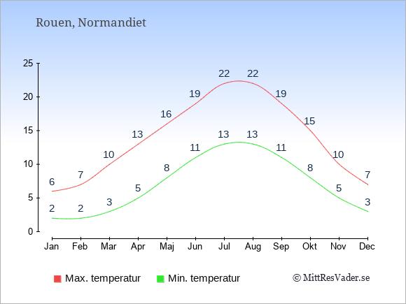 Genomsnittliga temperaturer i Rouen -natt och dag: Januari 2;6. Februari 2;7. Mars 3;10. April 5;13. Maj 8;16. Juni 11;19. Juli 13;22. Augusti 13;22. September 11;19. Oktober 8;15. November 5;10. December 3;7.