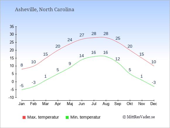 Genomsnittliga temperaturer i Asheville -natt och dag: Januari -5;8. Februari -3;10. Mars 1;15. April 5;20. Maj 9;24. Juni 14;27. Juli 16;28. Augusti 16;28. September 12;25. Oktober 5;20. November 1;15. December -3;10.
