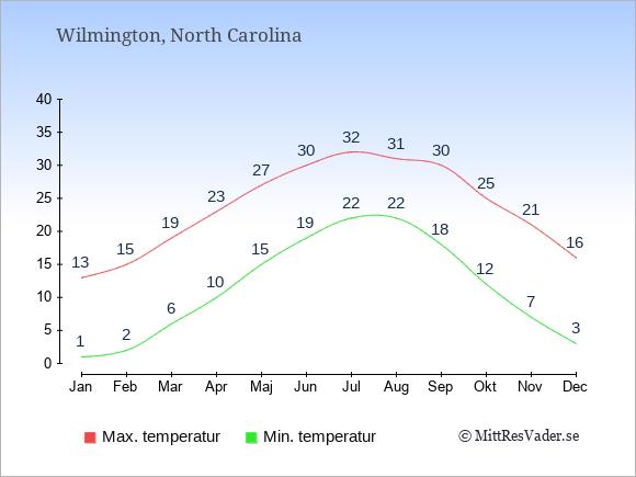 Genomsnittliga temperaturer i Wilmington -natt och dag: Januari 1;13. Februari 2;15. Mars 6;19. April 10;23. Maj 15;27. Juni 19;30. Juli 22;32. Augusti 22;31. September 18;30. Oktober 12;25. November 7;21. December 3;16.