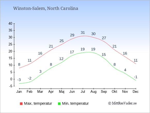 Genomsnittliga temperaturer i Winston-Salem -natt och dag: Januari -3;8. Februari -2;11. Mars 3;16. April 8;21. Maj 12;25. Juni 17;29. Juli 19;31. Augusti 19;30. September 15;27. Oktober 8;21. November 4;16. December -1;11.