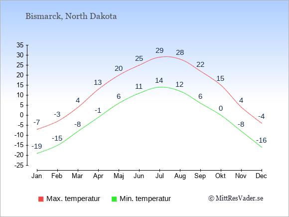 Genomsnittliga temperaturer i Bismarck -natt och dag: Januari -19;-7. Februari -15;-3. Mars -8;4. April -1;13. Maj 6;20. Juni 11;25. Juli 14;29. Augusti 12;28. September 6;22. Oktober 0;15. November -8;4. December -16;-4.