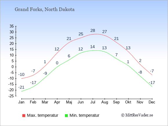 Genomsnittliga temperaturer i Grand Forks -natt och dag: Januari -21;-10. Februari -17;-7. Mars -9;1. April 0;12. Maj 6;21. Juni 12;25. Juli 14;28. Augusti 13;27. September 7;21. Oktober 1;13. November -8;2. December -17;-7.