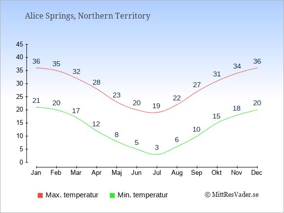 Genomsnittliga temperaturer i Alice Springs -natt och dag: Januari 21;36. Februari 20;35. Mars 17;32. April 12;28. Maj 8;23. Juni 5;20. Juli 3;19. Augusti 6;22. September 10;27. Oktober 15;31. November 18;34. December 20;36.