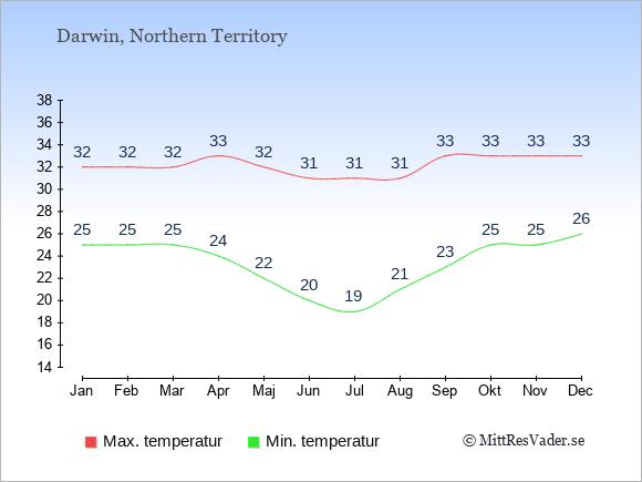 Genomsnittliga temperaturer i Darwin -natt och dag: Januari 25;32. Februari 25;32. Mars 25;32. April 24;33. Maj 22;32. Juni 20;31. Juli 19;31. Augusti 21;31. September 23;33. Oktober 25;33. November 25;33. December 26;33.
