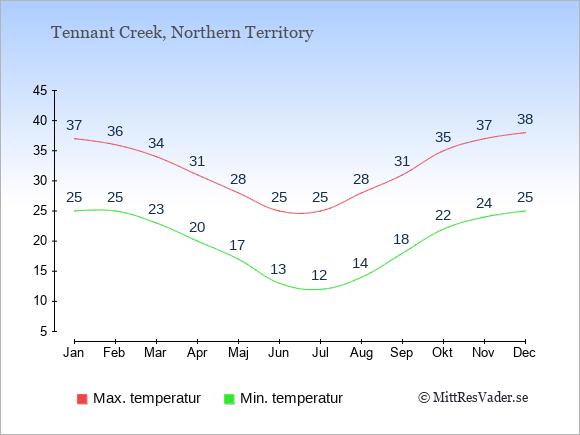 Genomsnittliga temperaturer i Tennant Creek -natt och dag: Januari 25;37. Februari 25;36. Mars 23;34. April 20;31. Maj 17;28. Juni 13;25. Juli 12;25. Augusti 14;28. September 18;31. Oktober 22;35. November 24;37. December 25;38.