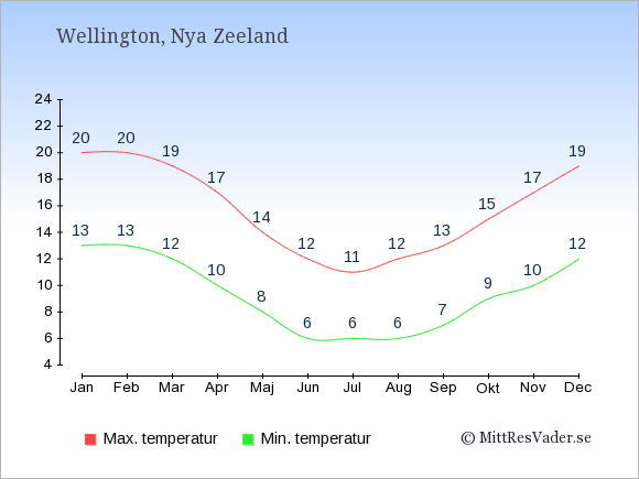 Temperaturer i Wellington -dag och natt.