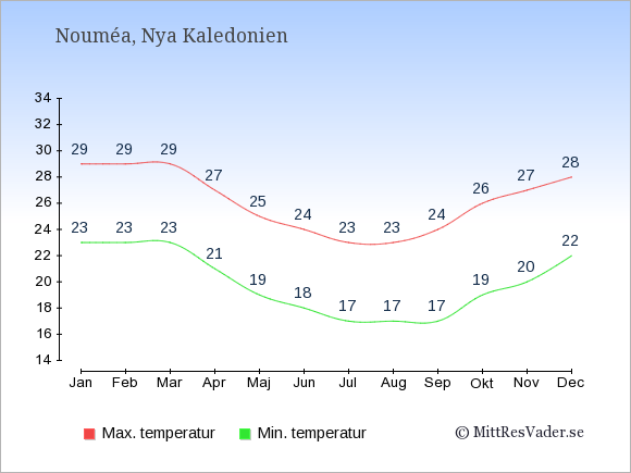 Genomsnittliga temperaturer i Nya Kaledonien -natt och dag: Januari 23;29. Februari 23;29. Mars 23;29. April 21;27. Maj 19;25. Juni 18;24. Juli 17;23. Augusti 17;23. September 17;24. Oktober 19;26. November 20;27. December 22;28.