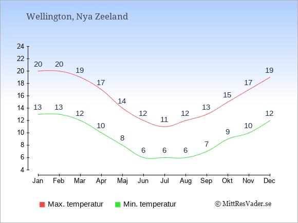 Genomsnittliga temperaturer i Wellington -natt och dag: Januari 13;20. Februari 13;20. Mars 12;19. April 10;17. Maj 8;14. Juni 6;12. Juli 6;11. Augusti 6;12. September 7;13. Oktober 9;15. November 10;17. December 12;19.