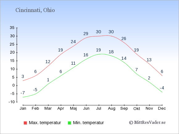 Genomsnittliga temperaturer i Cincinnati -natt och dag: Januari -7;3. Februari -5;6. Mars 1;12. April 6;19. Maj 11;24. Juni 16;29. Juli 19;30. Augusti 18;30. September 14;26. Oktober 7;19. November 2;13. December -4;6.