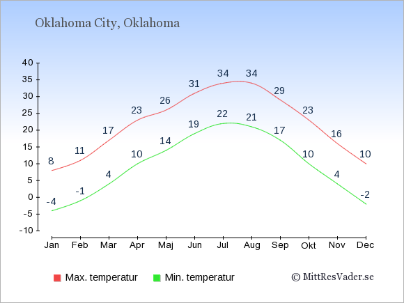 Genomsnittliga temperaturer i Oklahoma City -natt och dag: Januari -4;8. Februari -1;11. Mars 4;17. April 10;23. Maj 14;26. Juni 19;31. Juli 22;34. Augusti 21;34. September 17;29. Oktober 10;23. November 4;16. December -2;10.