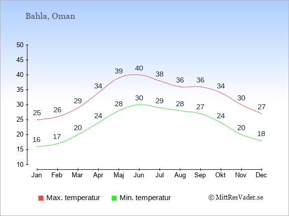 Genomsnittliga temperaturer i Bahla -natt och dag: Januari 16;25. Februari 17;26. Mars 20;29. April 24;34. Maj 28;39. Juni 30;40. Juli 29;38. Augusti 28;36. September 27;36. Oktober 24;34. November 20;30. December 18;27.