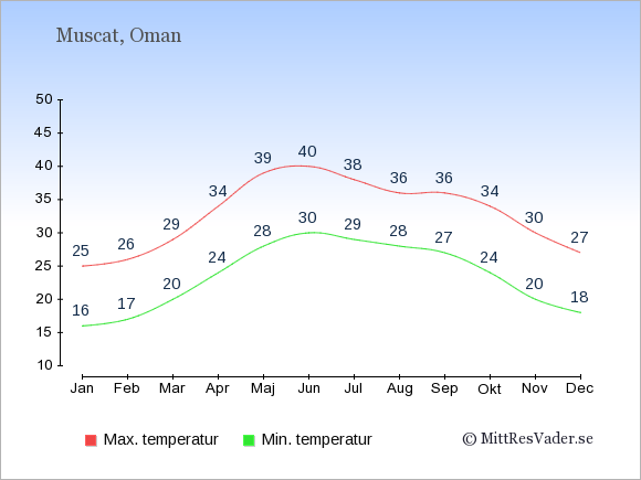 Genomsnittliga temperaturer i Oman -natt och dag: Januari 16;25. Februari 17;26. Mars 20;29. April 24;34. Maj 28;39. Juni 30;40. Juli 29;38. Augusti 28;36. September 27;36. Oktober 24;34. November 20;30. December 18;27.
