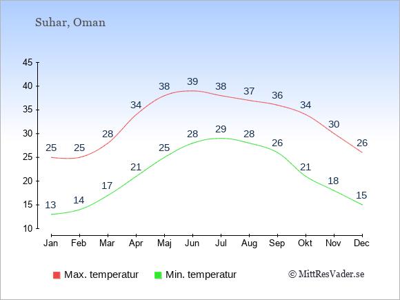 Genomsnittliga temperaturer i Suhar -natt och dag: Januari 13;25. Februari 14;25. Mars 17;28. April 21;34. Maj 25;38. Juni 28;39. Juli 29;38. Augusti 28;37. September 26;36. Oktober 21;34. November 18;30. December 15;26.