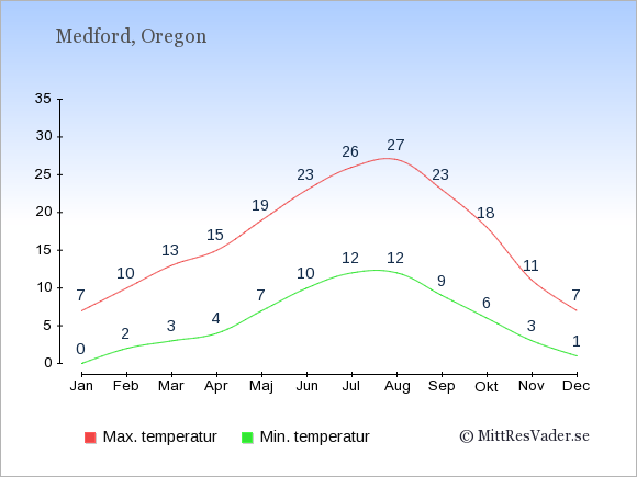Genomsnittliga temperaturer i Medford -natt och dag: Januari 0;7. Februari 2;10. Mars 3;13. April 4;15. Maj 7;19. Juni 10;23. Juli 12;26. Augusti 12;27. September 9;23. Oktober 6;18. November 3;11. December 1;7.