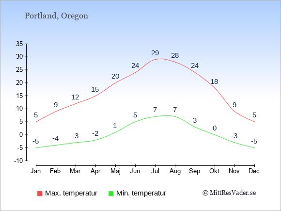 Genomsnittliga temperaturer i Portland -natt och dag: Januari -5;5. Februari -4;9. Mars -3;12. April -2;15. Maj 1;20. Juni 5;24. Juli 7;29. Augusti 7;28. September 3;24. Oktober 0;18. November -3;9. December -5;5.