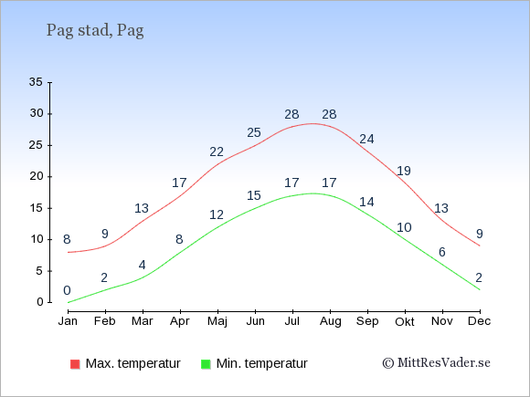 Genomsnittliga temperaturer i Pag stad -natt och dag: Januari 0;8. Februari 2;9. Mars 4;13. April 8;17. Maj 12;22. Juni 15;25. Juli 17;28. Augusti 17;28. September 14;24. Oktober 10;19. November 6;13. December 2;9.