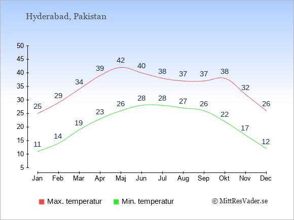 Genomsnittliga temperaturer i Hyderabad -natt och dag: Januari 11;25. Februari 14;29. Mars 19;34. April 23;39. Maj 26;42. Juni 28;40. Juli 28;38. Augusti 27;37. September 26;37. Oktober 22;38. November 17;32. December 12;26.