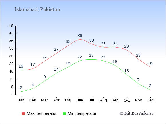 Genomsnittliga temperaturer i Islamabad -natt och dag: Januari 2;16. Februari 4;17. Mars 9;22. April 14;27. Maj 18;32. Juni 22;36. Juli 23;33. Augusti 22;31. September 19;31. Oktober 13;29. November 7;23. December 3;18.