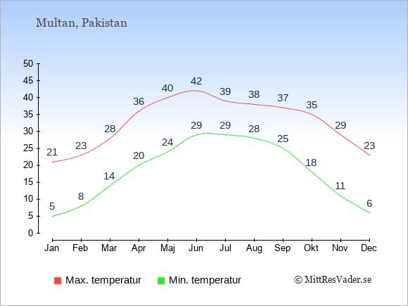 Genomsnittliga temperaturer i Multan -natt och dag: Januari 5;21. Februari 8;23. Mars 14;28. April 20;36. Maj 24;40. Juni 29;42. Juli 29;39. Augusti 28;38. September 25;37. Oktober 18;35. November 11;29. December 6;23.