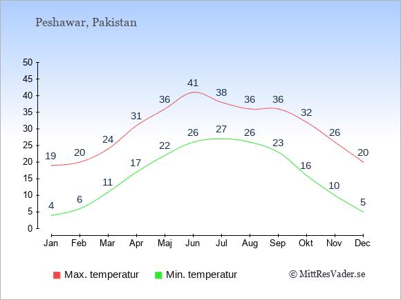 Genomsnittliga temperaturer i Peshawar -natt och dag: Januari 4;19. Februari 6;20. Mars 11;24. April 17;31. Maj 22;36. Juni 26;41. Juli 27;38. Augusti 26;36. September 23;36. Oktober 16;32. November 10;26. December 5;20.
