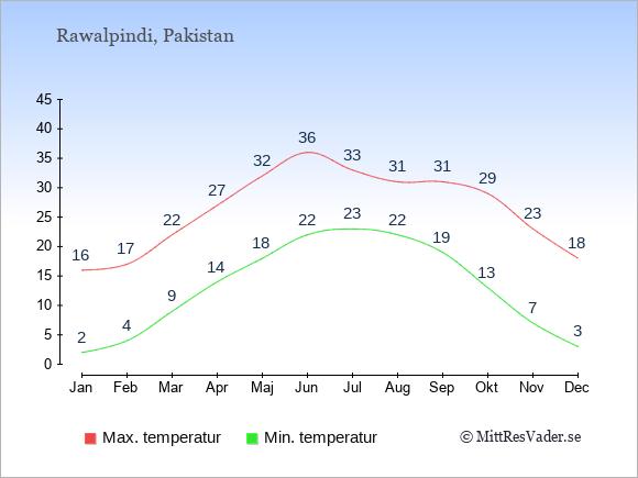 Genomsnittliga temperaturer i Rawalpindi -natt och dag: Januari 2;16. Februari 4;17. Mars 9;22. April 14;27. Maj 18;32. Juni 22;36. Juli 23;33. Augusti 22;31. September 19;31. Oktober 13;29. November 7;23. December 3;18.