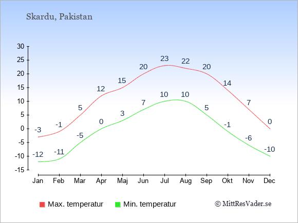 Genomsnittliga temperaturer i Skardu -natt och dag: Januari -12;-3. Februari -11;-1. Mars -5;5. April 0;12. Maj 3;15. Juni 7;20. Juli 10;23. Augusti 10;22. September 5;20. Oktober -1;14. November -6;7. December -10;0.