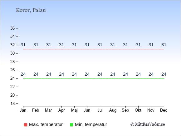 Genomsnittliga temperaturer i Koror -natt och dag: Januari 24;31. Februari 24;31. Mars 24;31. April 24;31. Maj 24;31. Juni 24;31. Juli 24;31. Augusti 24;31. September 24;31. Oktober 24;31. November 24;31. December 24;31.