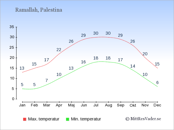 Genomsnittliga temperaturer i Palestina -natt och dag: Januari 5;13. Februari 5;15. Mars 7;17. April 10;22. Maj 13;26. Juni 16;29. Juli 18;30. Augusti 18;30. September 17;29. Oktober 14;26. November 10;20. December 6;15.