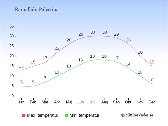 Temperaturer i Palestina -dag och natt.
