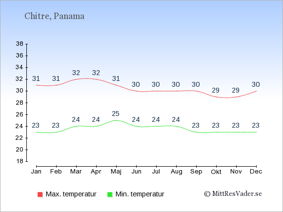 Genomsnittliga temperaturer i Chitre -natt och dag: Januari 23;31. Februari 23;31. Mars 24;32. April 24;32. Maj 25;31. Juni 24;30. Juli 24;30. Augusti 24;30. September 23;30. Oktober 23;29. November 23;29. December 23;30.