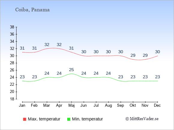 Genomsnittliga temperaturer på Coiba -natt och dag: Januari 23;31. Februari 23;31. Mars 24;32. April 24;32. Maj 25;31. Juni 24;30. Juli 24;30. Augusti 24;30. September 23;30. Oktober 23;29. November 23;29. December 23;30.