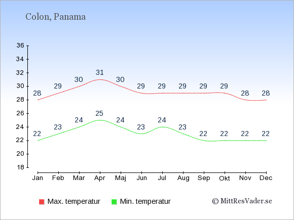Genomsnittliga temperaturer i Colon -natt och dag: Januari 22;28. Februari 23;29. Mars 24;30. April 25;31. Maj 24;30. Juni 23;29. Juli 24;29. Augusti 23;29. September 22;29. Oktober 22;29. November 22;28. December 22;28.