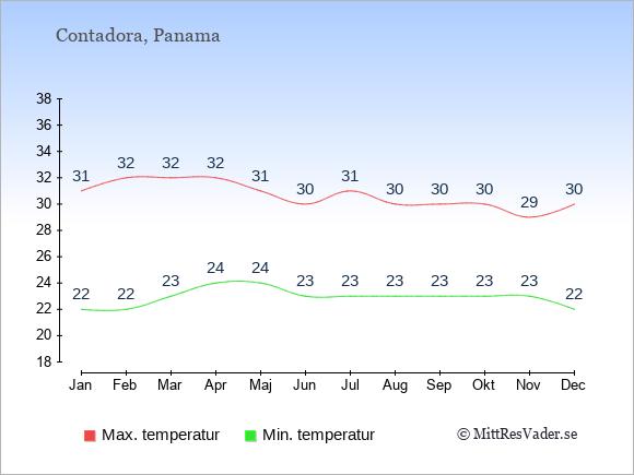 Genomsnittliga temperaturer på Contadora -natt och dag: Januari 22;31. Februari 22;32. Mars 23;32. April 24;32. Maj 24;31. Juni 23;30. Juli 23;31. Augusti 23;30. September 23;30. Oktober 23;30. November 23;29. December 22;30.