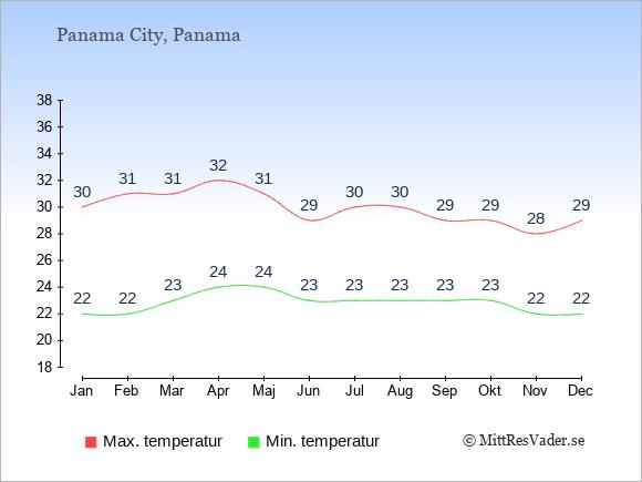 Temperaturer i Panama -dag och natt.