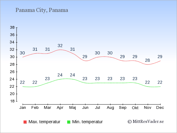 Genomsnittliga temperaturer i Panama -natt och dag: Januari 22;30. Februari 22;31. Mars 23;31. April 24;32. Maj 24;31. Juni 23;29. Juli 23;30. Augusti 23;30. September 23;29. Oktober 23;29. November 22;28. December 22;29.