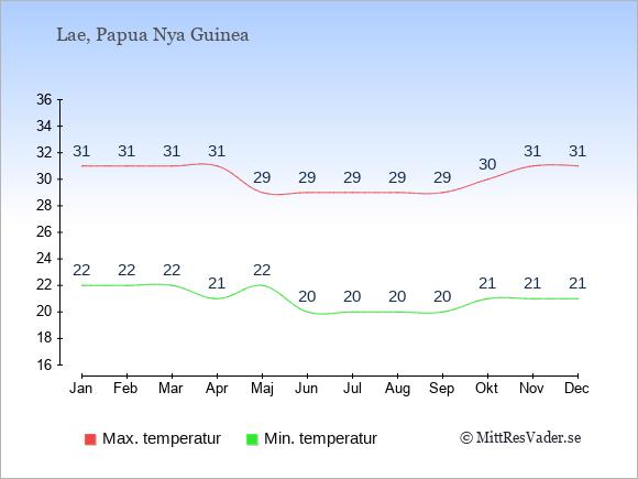Genomsnittliga temperaturer i Lae -natt och dag: Januari 22;31. Februari 22;31. Mars 22;31. April 21;31. Maj 22;29. Juni 20;29. Juli 20;29. Augusti 20;29. September 20;29. Oktober 21;30. November 21;31. December 21;31.