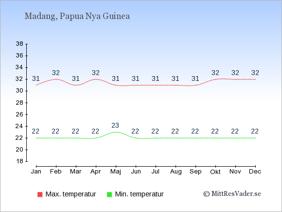 Genomsnittliga temperaturer i Madang -natt och dag: Januari 22;31. Februari 22;32. Mars 22;31. April 22;32. Maj 23;31. Juni 22;31. Juli 22;31. Augusti 22;31. September 22;31. Oktober 22;32. November 22;32. December 22;32.
