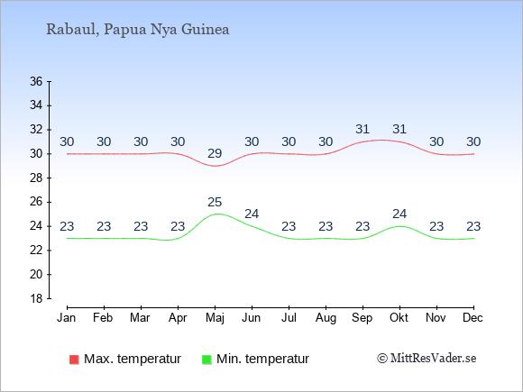 Genomsnittliga temperaturer i Rabaul -natt och dag: Januari 23;30. Februari 23;30. Mars 23;30. April 23;30. Maj 25;29. Juni 24;30. Juli 23;30. Augusti 23;30. September 23;31. Oktober 24;31. November 23;30. December 23;30.
