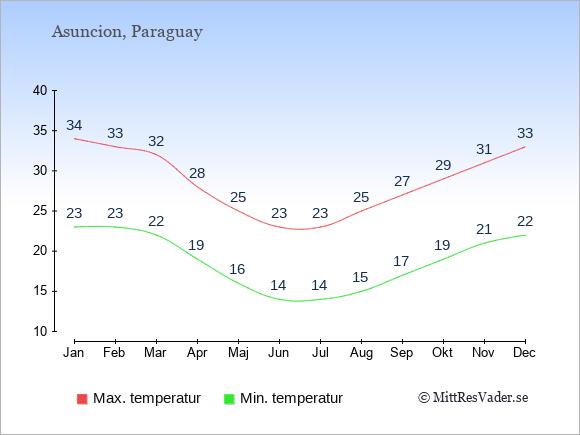 Genomsnittliga temperaturer i Paraguay -natt och dag: Januari 23;34. Februari 23;33. Mars 22;32. April 19;28. Maj 16;25. Juni 14;23. Juli 14;23. Augusti 15;25. September 17;27. Oktober 19;29. November 21;31. December 22;33.